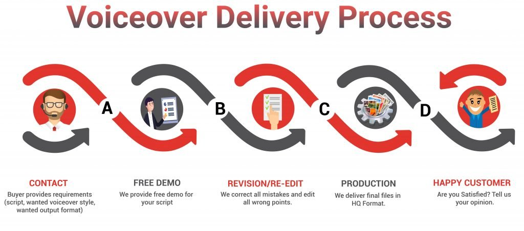 Voiceover delivery process contact free demo revision production customer